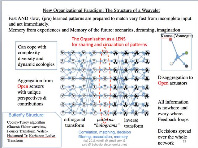 Weavelet paradigm