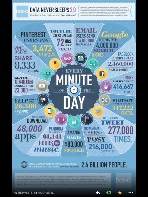 each minute