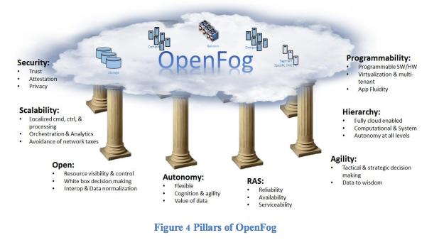 openfog-1