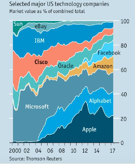US ICT companies