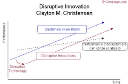 disruptive innovation Christensen