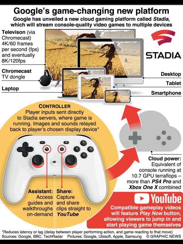 Google Stadia info