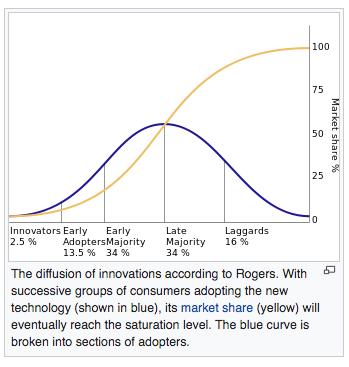 Foto4 S=logistic curve